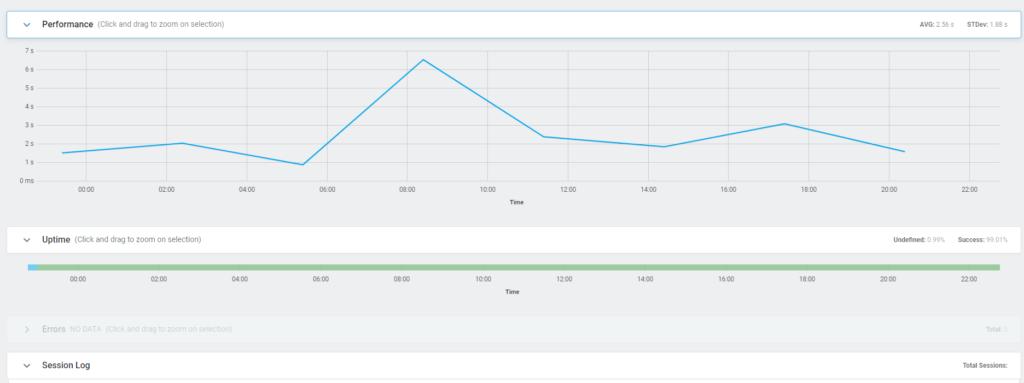dotcom-monitor website monitoring charts
